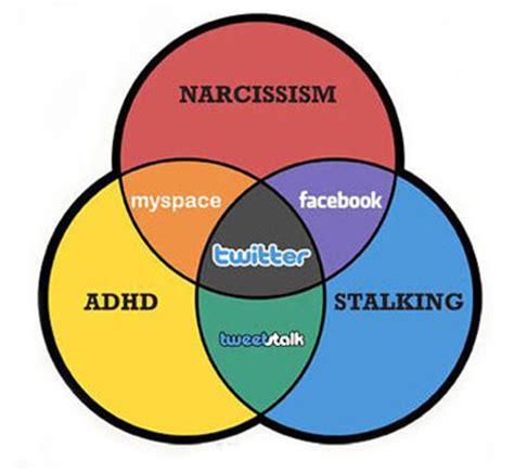 Negative effects on social media essay